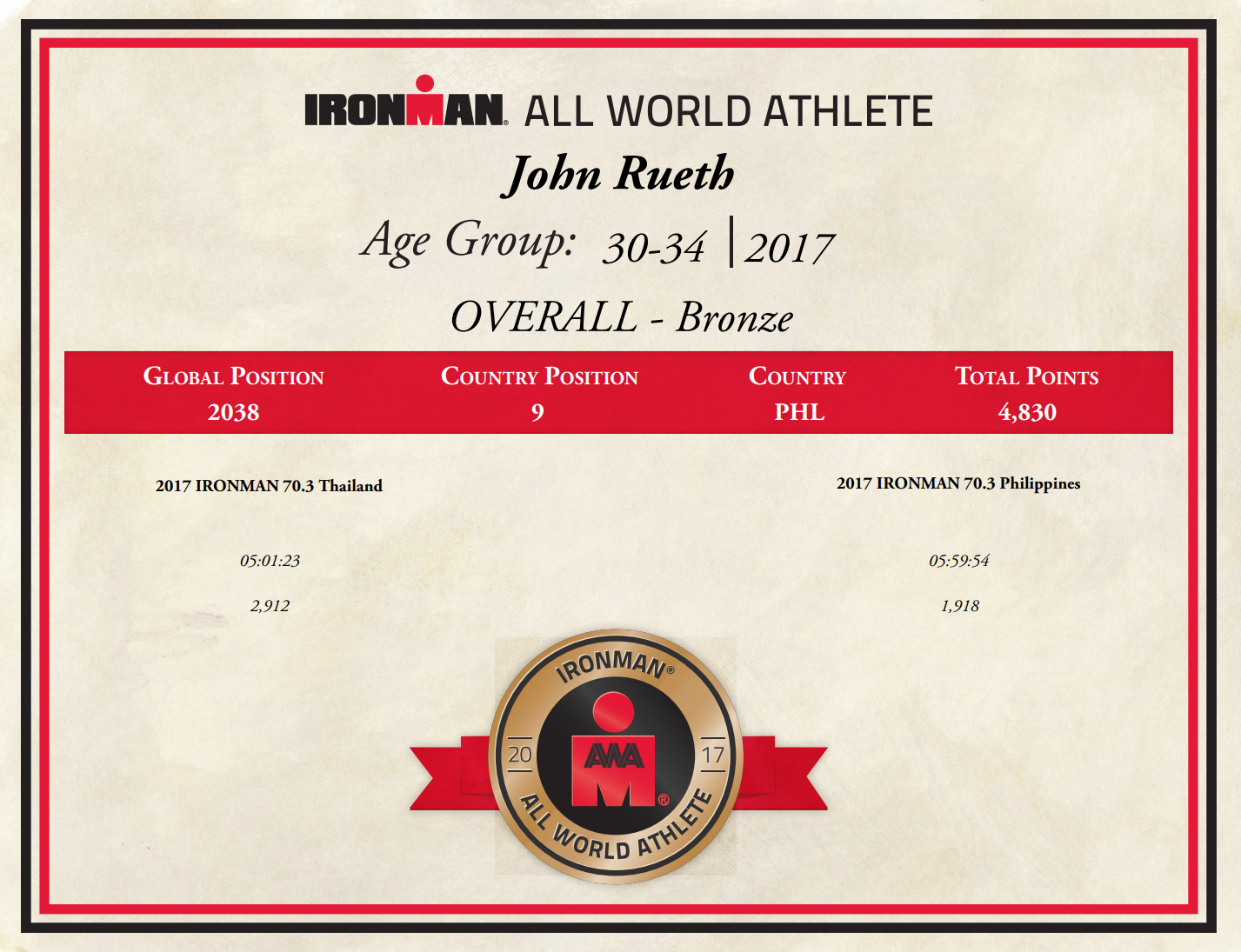 IRONMAN All World Athlete John S. Rueth